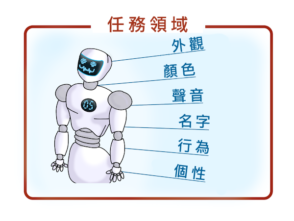 robot graphic with clickable tags for appearance, voice, name, behavior, personality